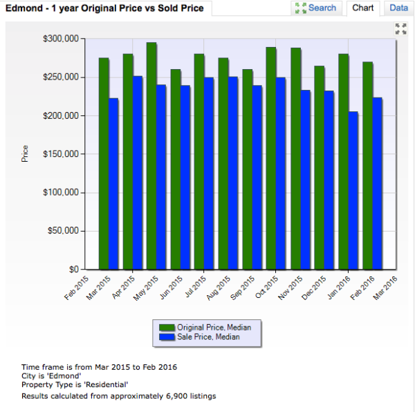 The gap between the asking price and selling price for homes in Edmond is widening slightly from historic numbers in early 2015. This indicates that sellers are required to provide incentives to buyers, although we see this as a more normal market.
